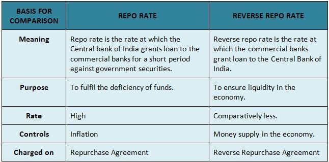 Repo Rate And Reverse Repo Rate Fundstiger Fast Loans For India