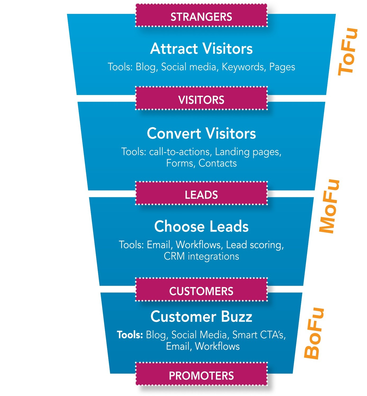 For successful content marketing, you need to build your inbound marketing funnel.