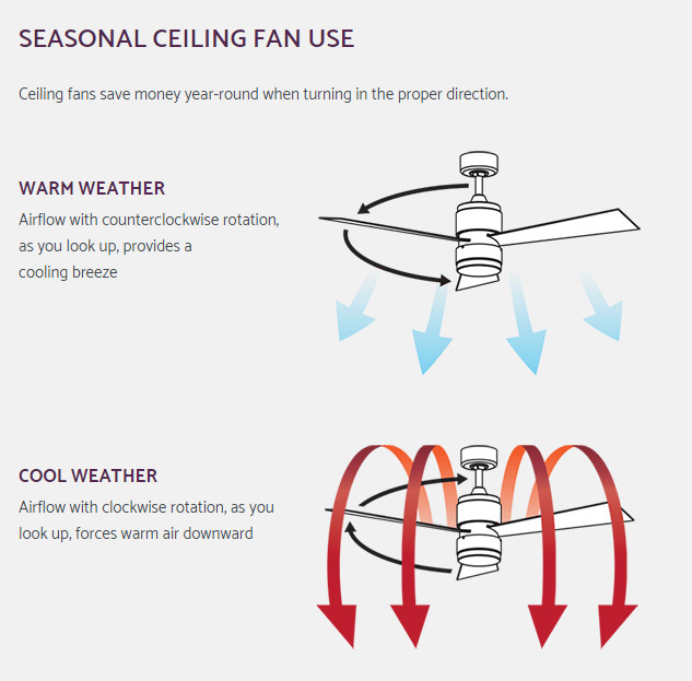 Which direction should a ceiling fan rotate to cool room photos 77 ceiling fan rotation for summer and winter best home office aloadofball Choice Image