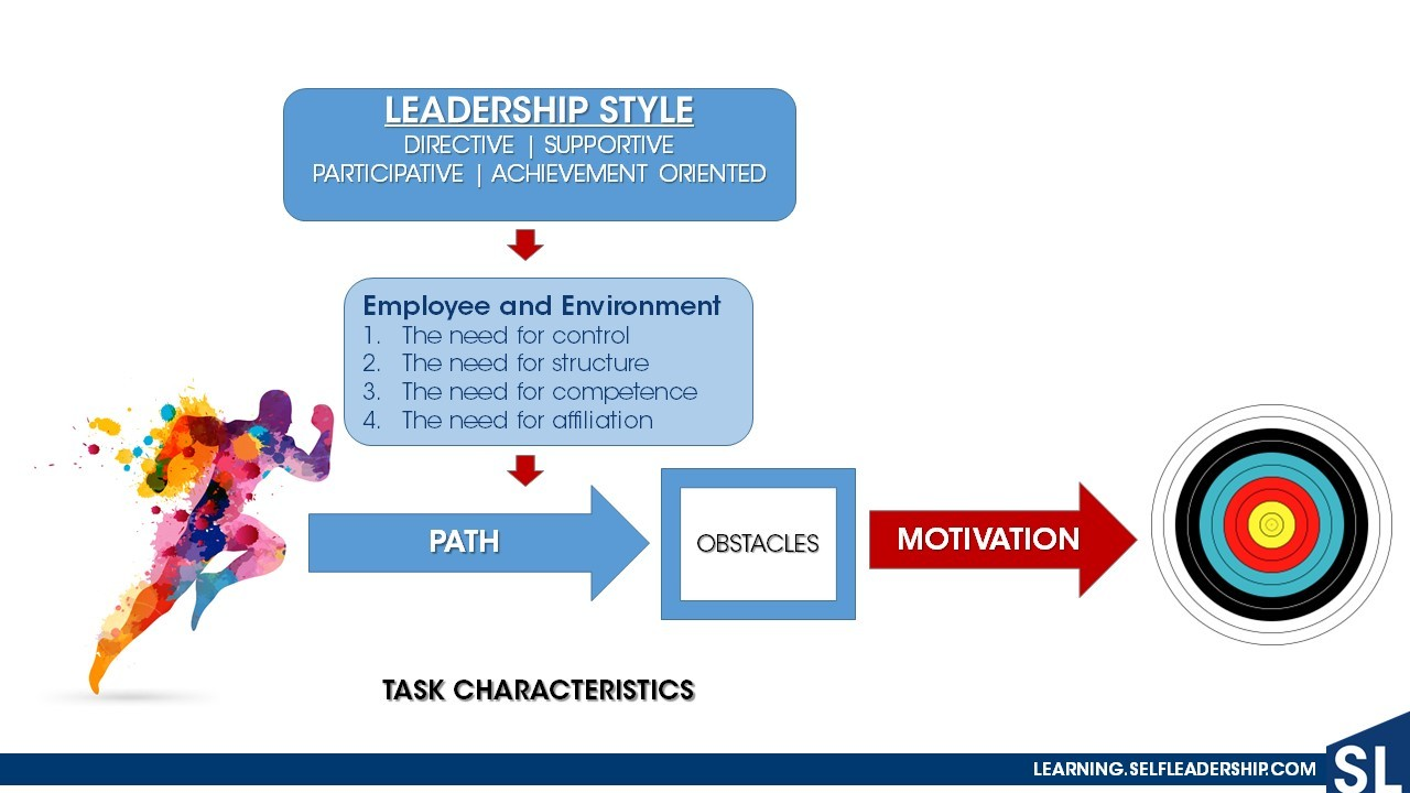 path goal approach to leadership