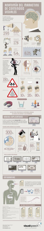 Anatomía del marketing de contenidos visuales | Alex Ripollés ...