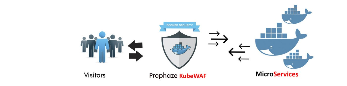 Prophaze - Container Web Application Firewall for Kubernetes
