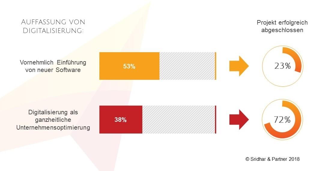Wieso viele Unternehmen bei der Digitalisierung scheitern 1