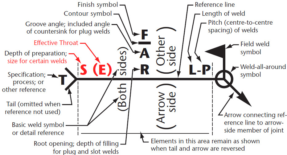 A Better Way To Specify Fillet Weld Size Karsten Madsen Pulse