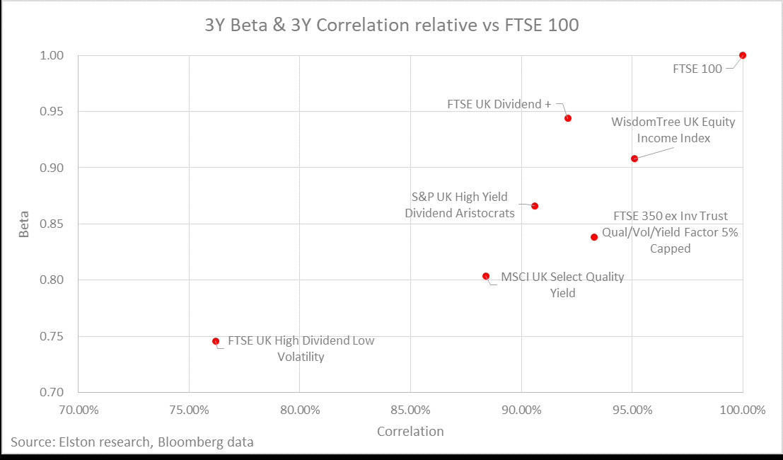 Uk Equity Income Similar Or Different To The Ftse 100 Henry