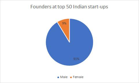 Indian startups by founder gender
