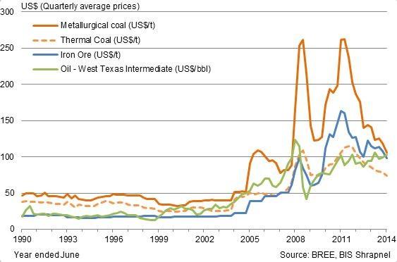 Bis Blog The New Mining Boom In Australia Adrian Hart Pulse