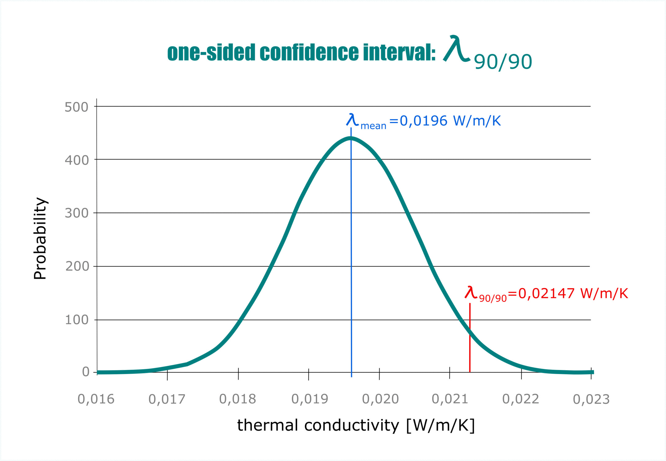 The picture shows a typical bell curve for the distribution of thermal conductivities and the meaning of Lambda 90/90.