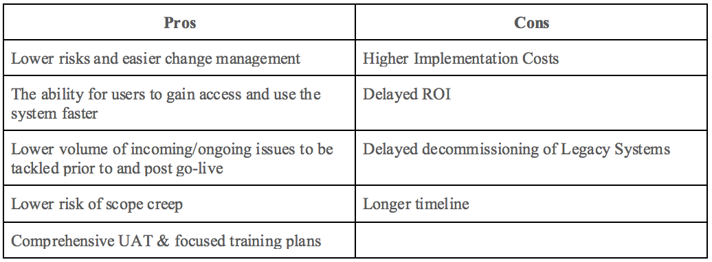 Pro vs Cons of a phased ERP implementation approach