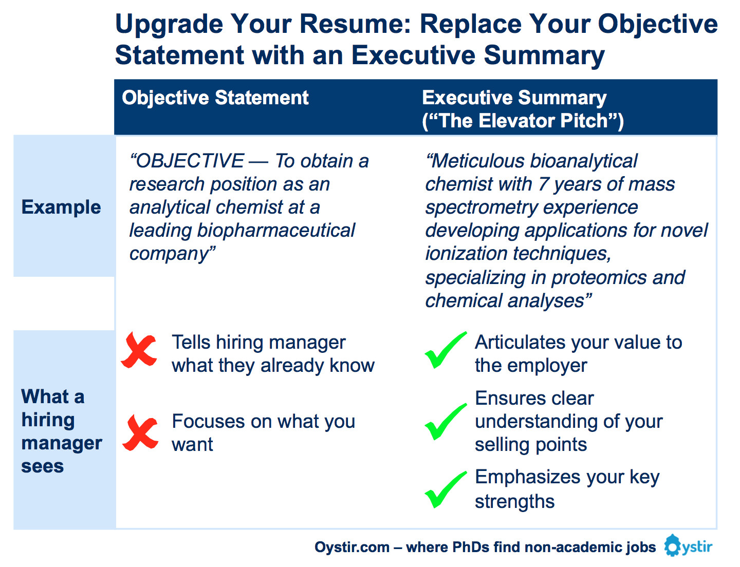 the major problem with objective statements is they tell hiring managers what they already know if youre applying for a research scientist job - Resume Summary Statement Executive