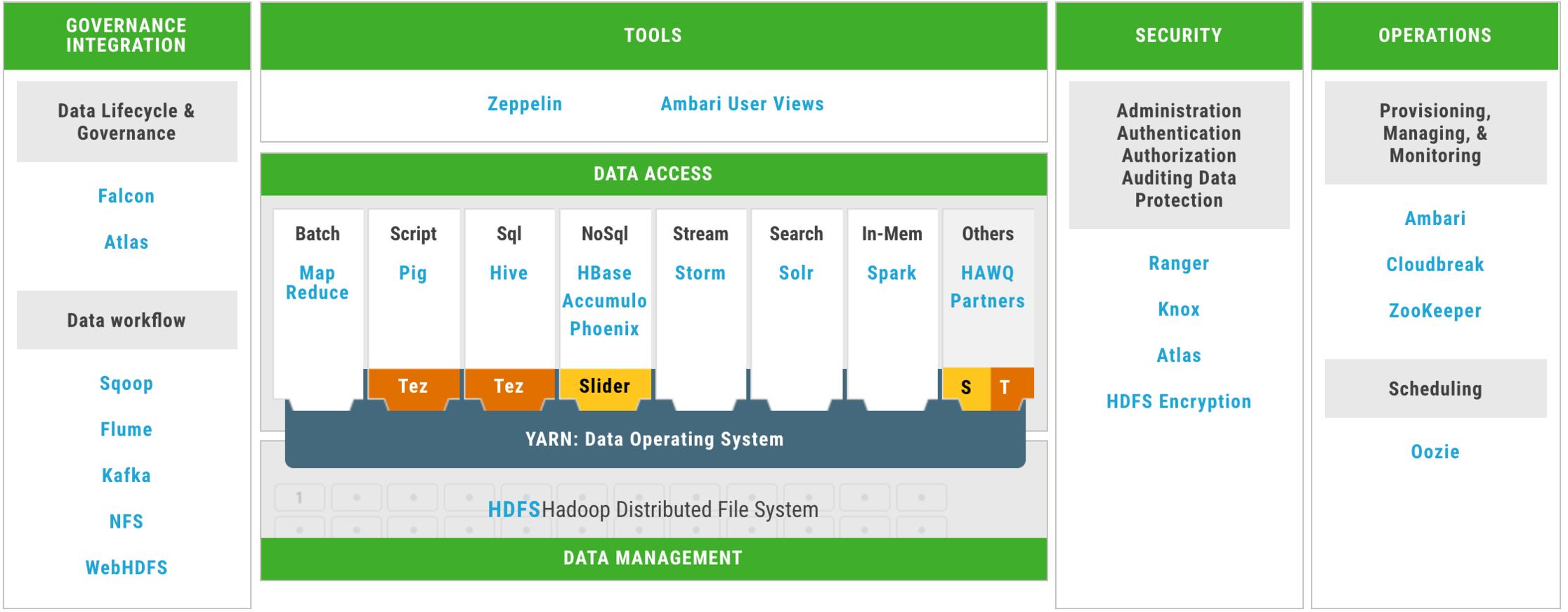 Big News for Big Data - Hortonworks 3.0