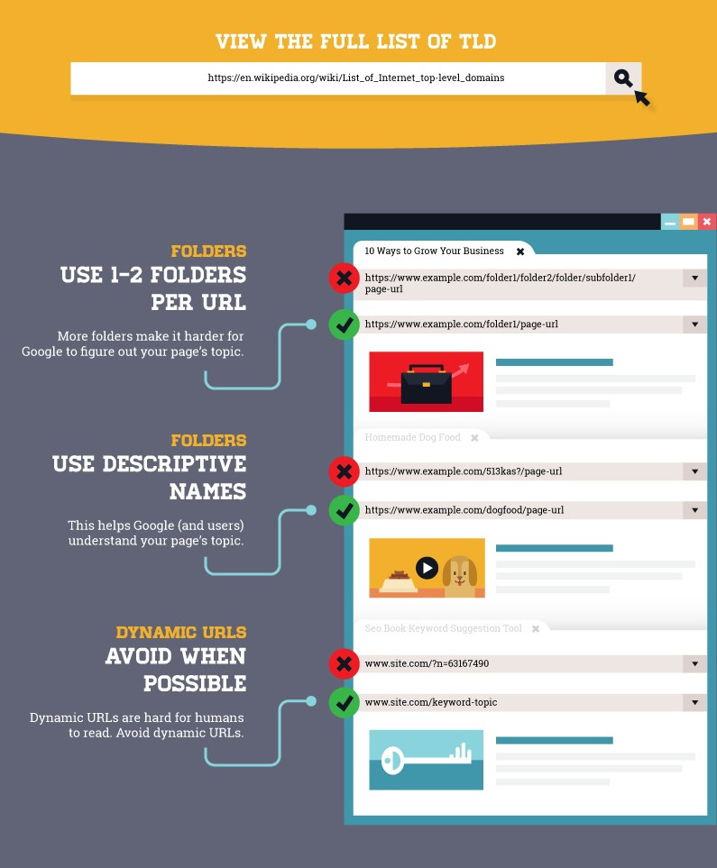 The Anatomy of a Search-Friendly URL [Infographic] | Hearty Marial ...
