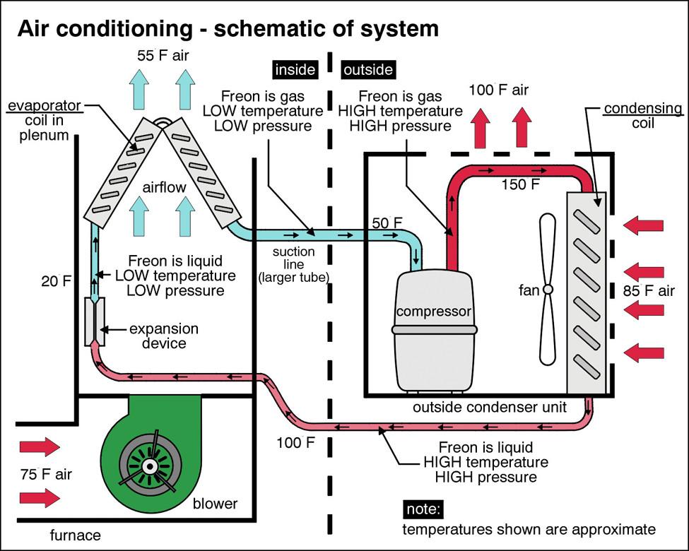 Central Air Conditioning: Understand How It Works | John McKenzie Jr ...