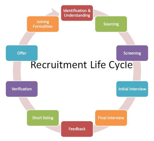 Understanding the recruitment life cycle ramesh busavalla pulse a full life cycle recruiter manages the entire recruitment process initiating it by posting a jobprocuring and screening candidate resumes ccuart Choice Image