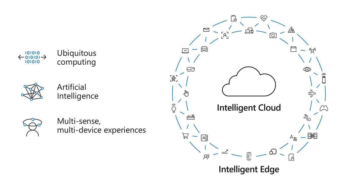 微软 CEO 纳德拉博客文章:智能云与智能边缘时代的机遇与责任