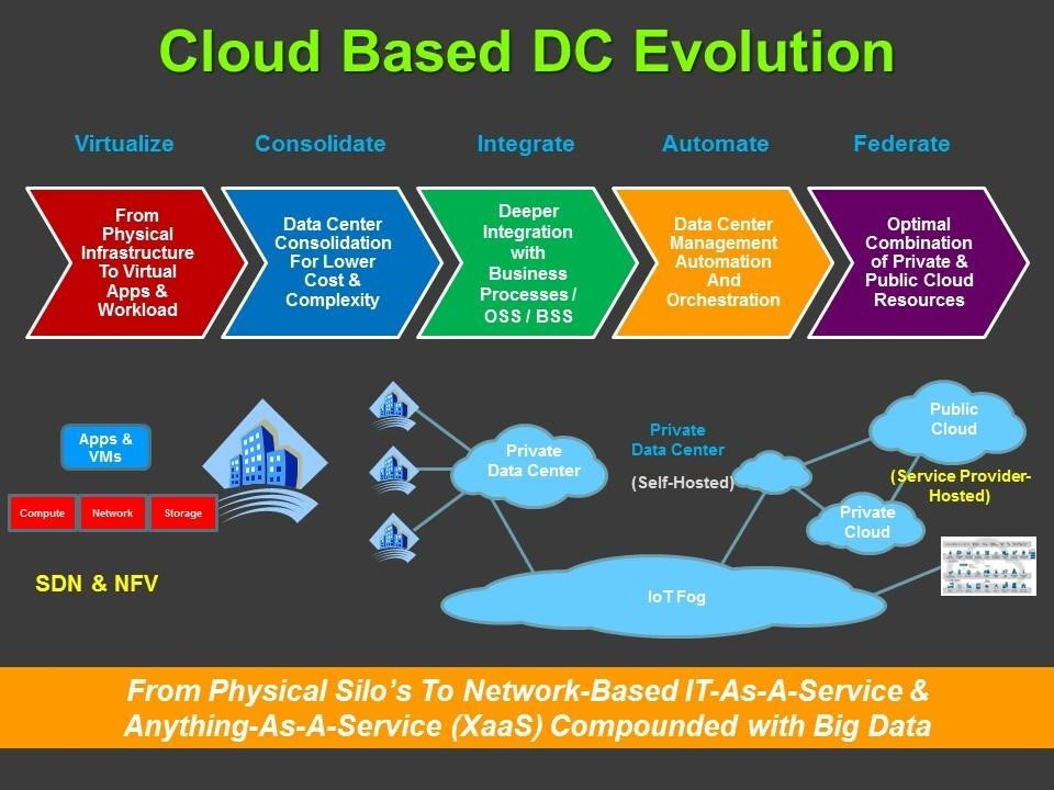 Datacenter Evolution And Implications