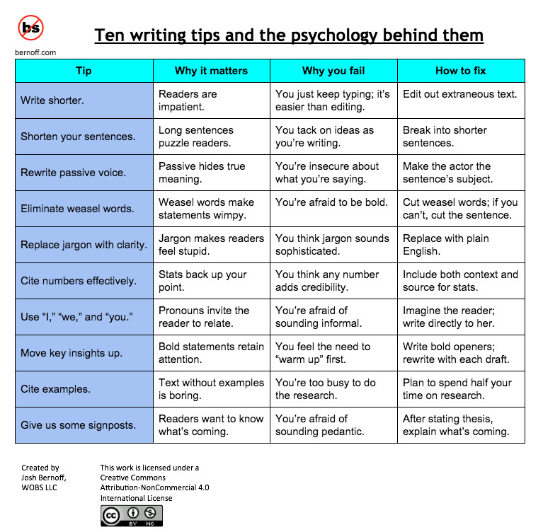10 Top Writing Tips And The Psychology Behind Them Josh Bernoff