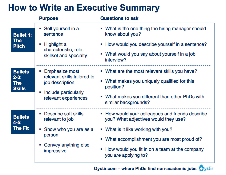 Beste Executive Summary Vorlage Schreiben Bilder - Beispiel Business ...