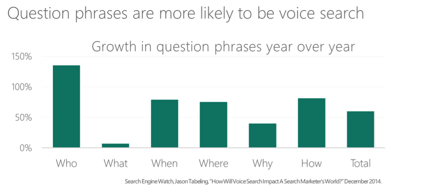 SEO for Voice Search Question Phrases