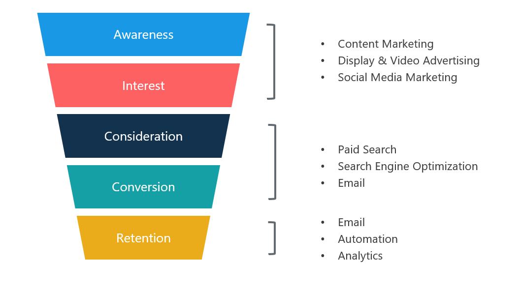 - Digital Marketing Channels