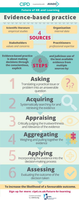 CIPD Evidence-Based Management