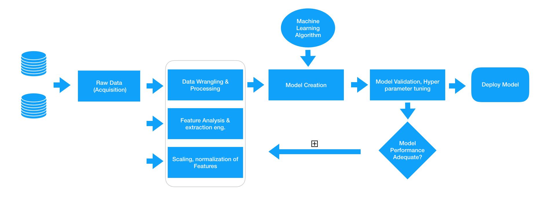 Feature Engineering Dzone Big Data