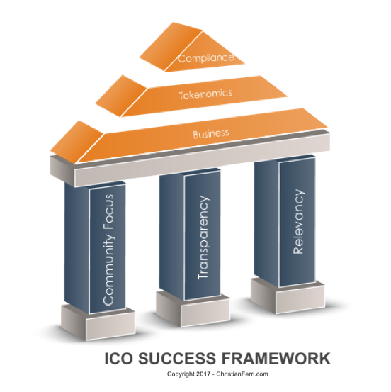 ICO Success Framework