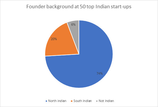 Indian startups by founder background