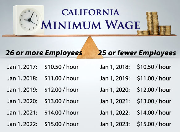will 15 qualify as a living wage not if youre the sole breadwinner with one child according to mits living wage calculator which pegs californias