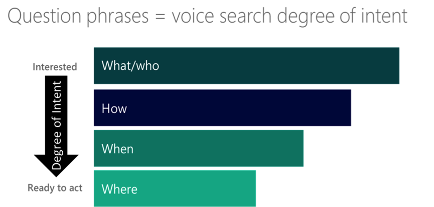 SEO for Voice Search Question Phrase Degree of Intent