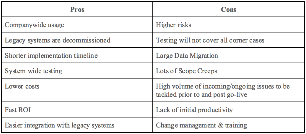 Pros vs Cons of ERP implementation methodology