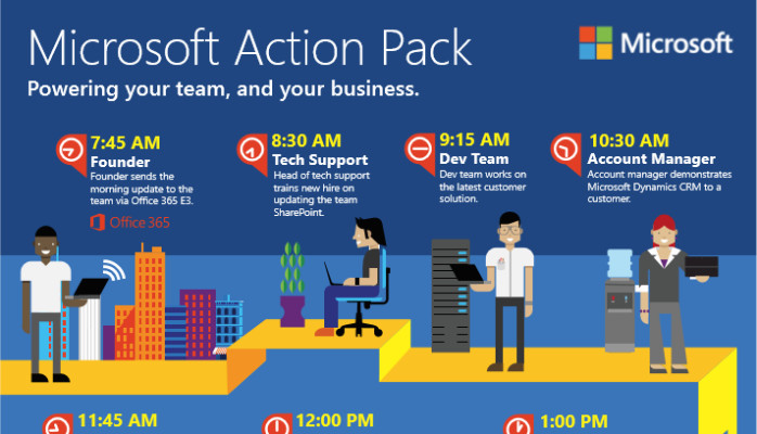 Microsoft Action Pack 101