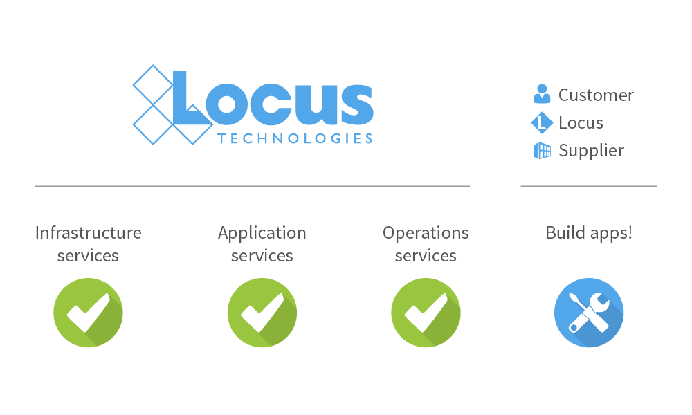 Locus application support services for configurable EHS software