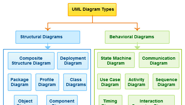 Complete guide to uml diagram saher m rayyan pulse linkedin httpcreatelyblogdiagramsuml diagram types examples ccuart Image collections