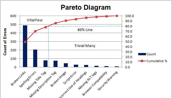 Pareto chart analysis hasnaa hassan mba tqm pulse linkedin pareto chart analysis ccuart Image collections