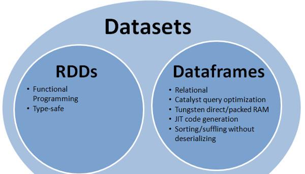 Apache Spark : RDD vs DataFrame vs Dataset | Chandan Prakash | Pulse ...