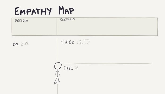A Simple Template for an Empathy Map   Ross Belmont   Pulse   LinkedIn
