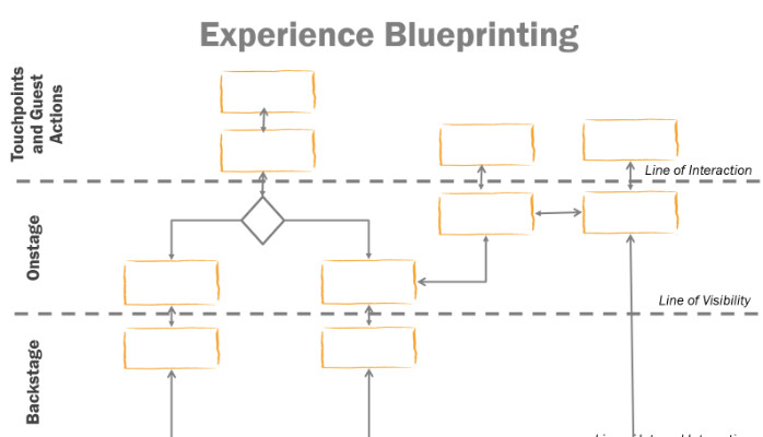 The anatomy of an experience blueprint john gusiff pulse linkedin the anatomy of an experience blueprint malvernweather Gallery