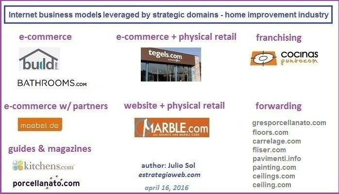 Internet Business Models Leveraged By Strategic Domains Home - Carrelage e commerce
