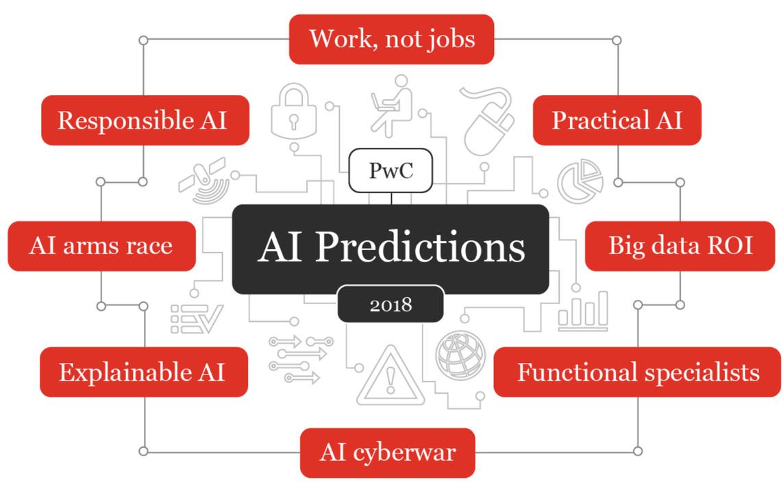 8 #AI predictions for 2018