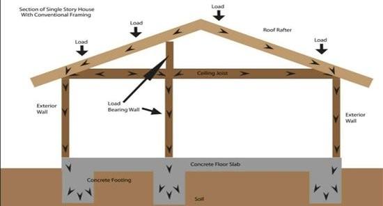 Load Bearing Wall Framing Basics - Structural Engineering and Home ...