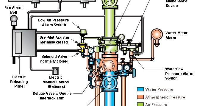 Understanding pre action sprinkler systems linkedin