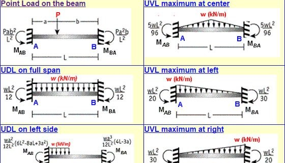 Measure fixed end moments fem bending moment with fixed beam measure fixed end moments fem bending moment with fixed beam bending moment calculator ccuart Images