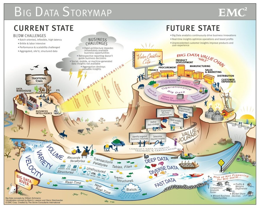 Big Data Storymap Revisited