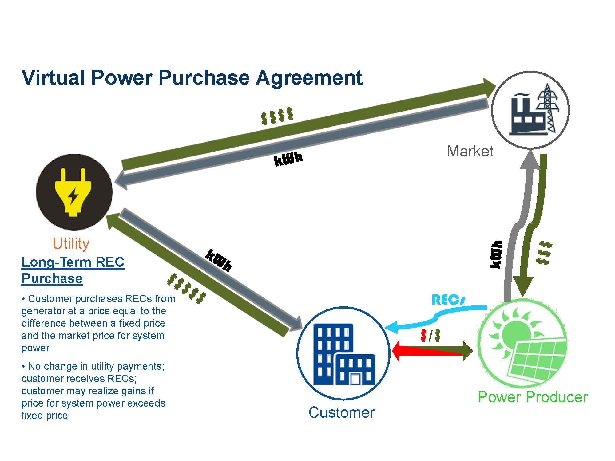 What Change Requires Off Site Power Purchase Agreements Paul